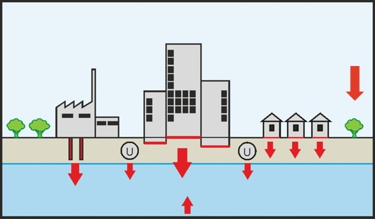 Scheme geothermal energy in the city